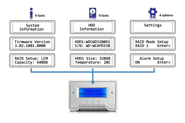 TechwareLabs Akitio Taurus Mini Super-S LCM External RAID