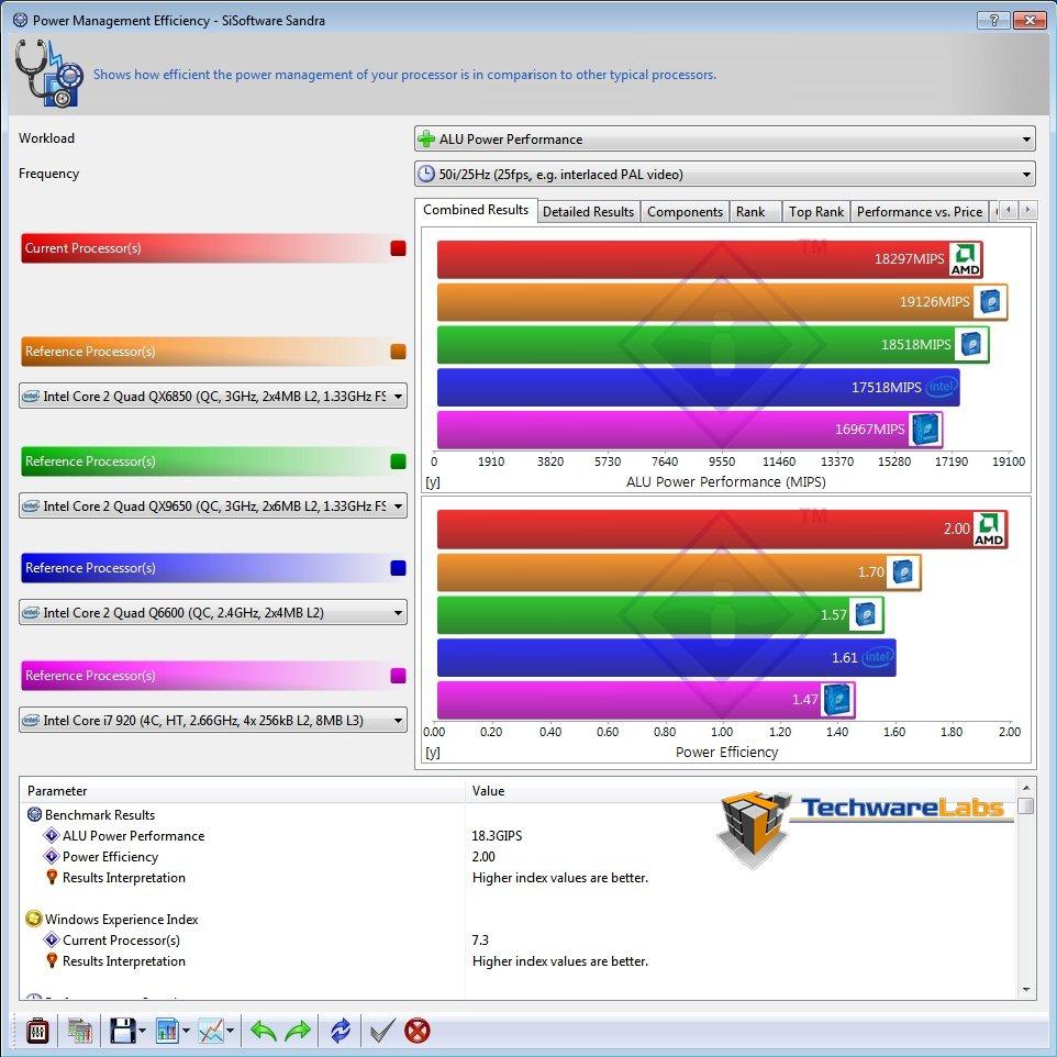 Amd Athlon Ii X4 635 Techwarelabs