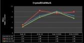 graph_crystaldiskmark_4k