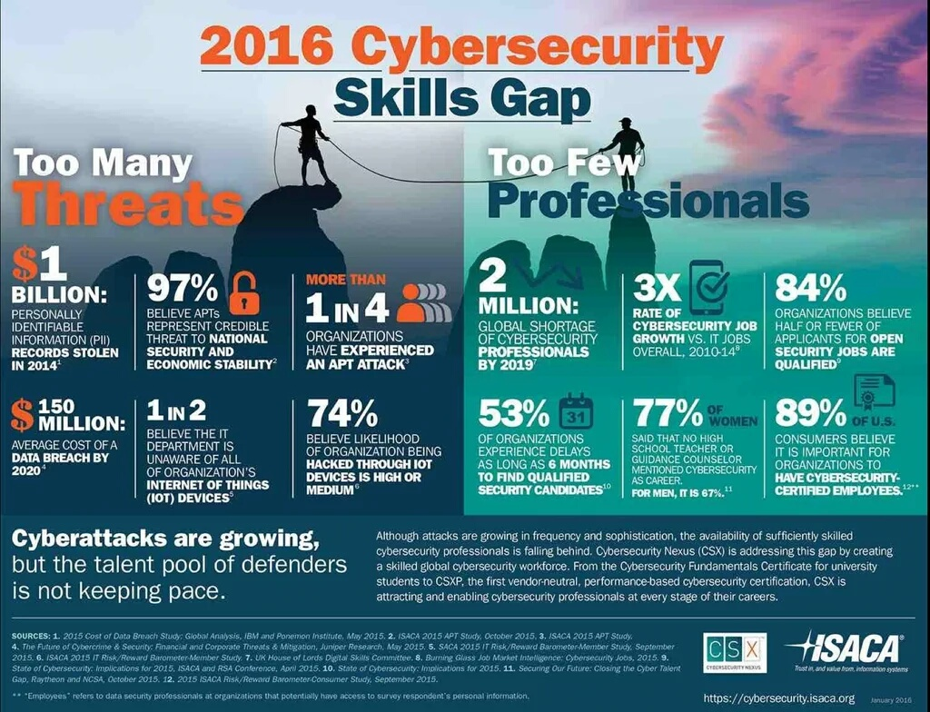 Areas to Focus on While Upskilling Your Enterprise Cyber