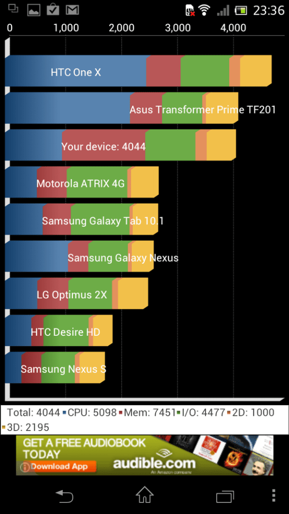 Sony LT30p Mint Benchmark