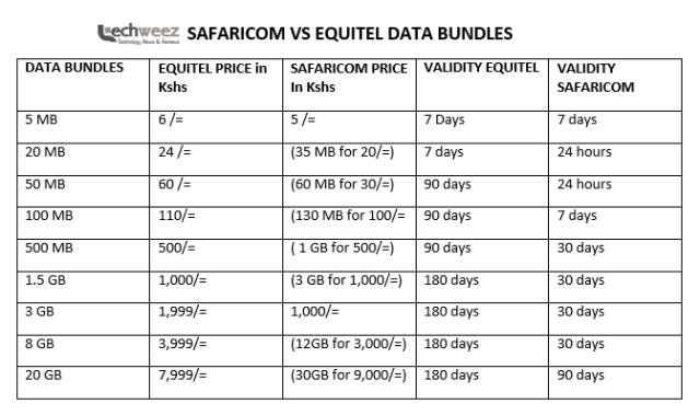 Equitel Vs Safaricom