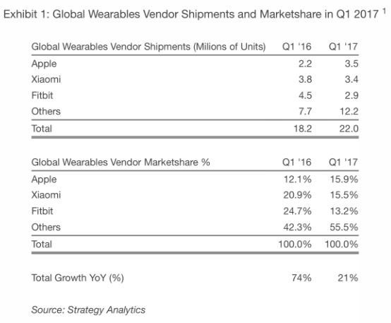 Strategy Analytics Global Wearables Report Q1 2017