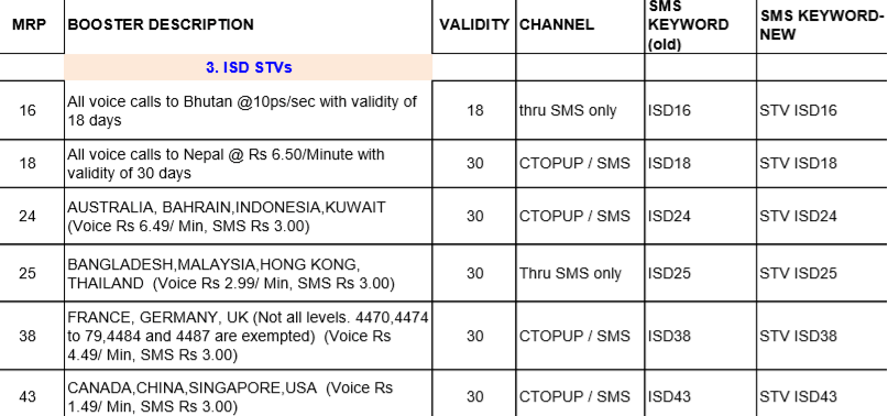 BSNL 3G Data, SMS Plans And USSD Codes