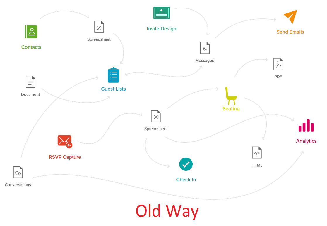 diobox old way