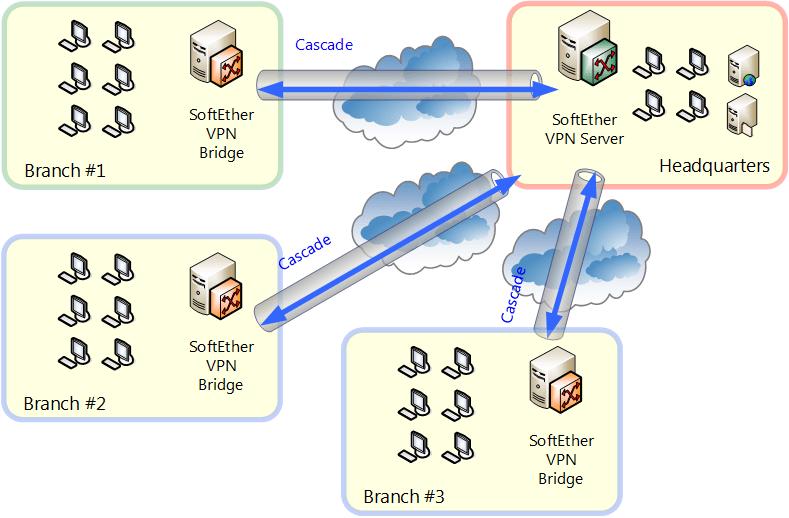 Image result for VPN Cascading