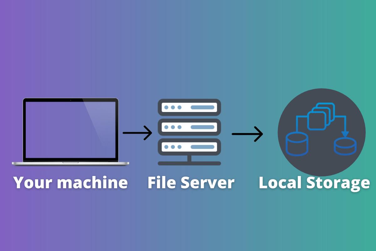 File Server Explained