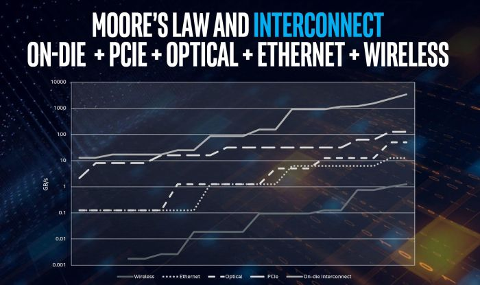 intel-interconnect-speed-increases