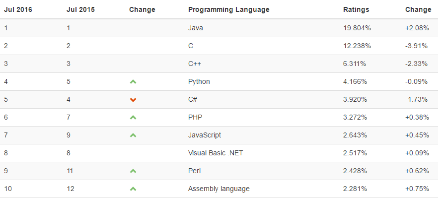 Java Tops TIOBE's Programming Language Popularity Index