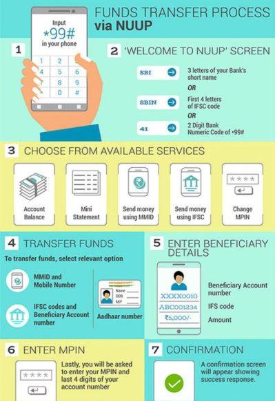 USSD Money Transfer Infographic
