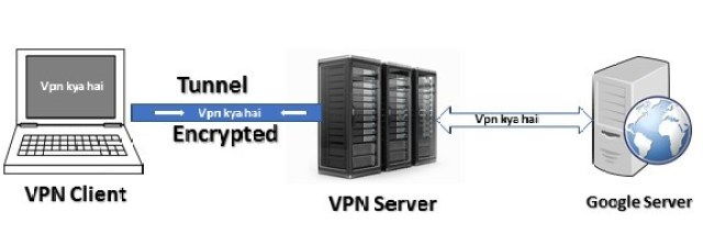 Search Query Using VPN