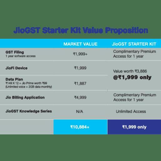 Jio GST Latest Plan