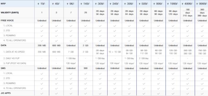 jio Monsoon Offer data Plan