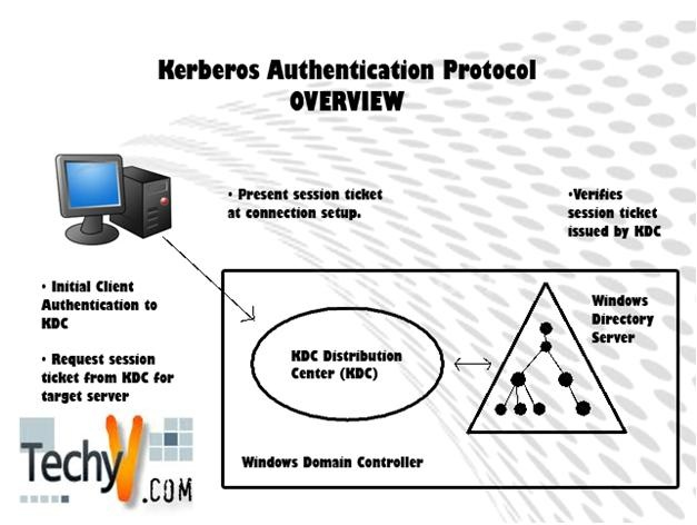 Kerberos Protocol Authentication Software Demystified