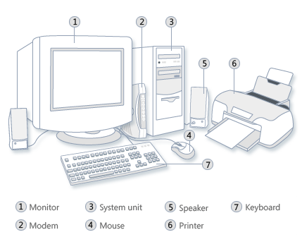 Labelled Diagram Of Computer System Keyboard