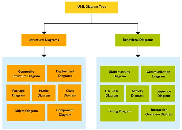 how to design uml diagrams mercedes sl wiring diagram build architecture for software types