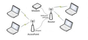 What Is The Difference Between Wireless Router And Access