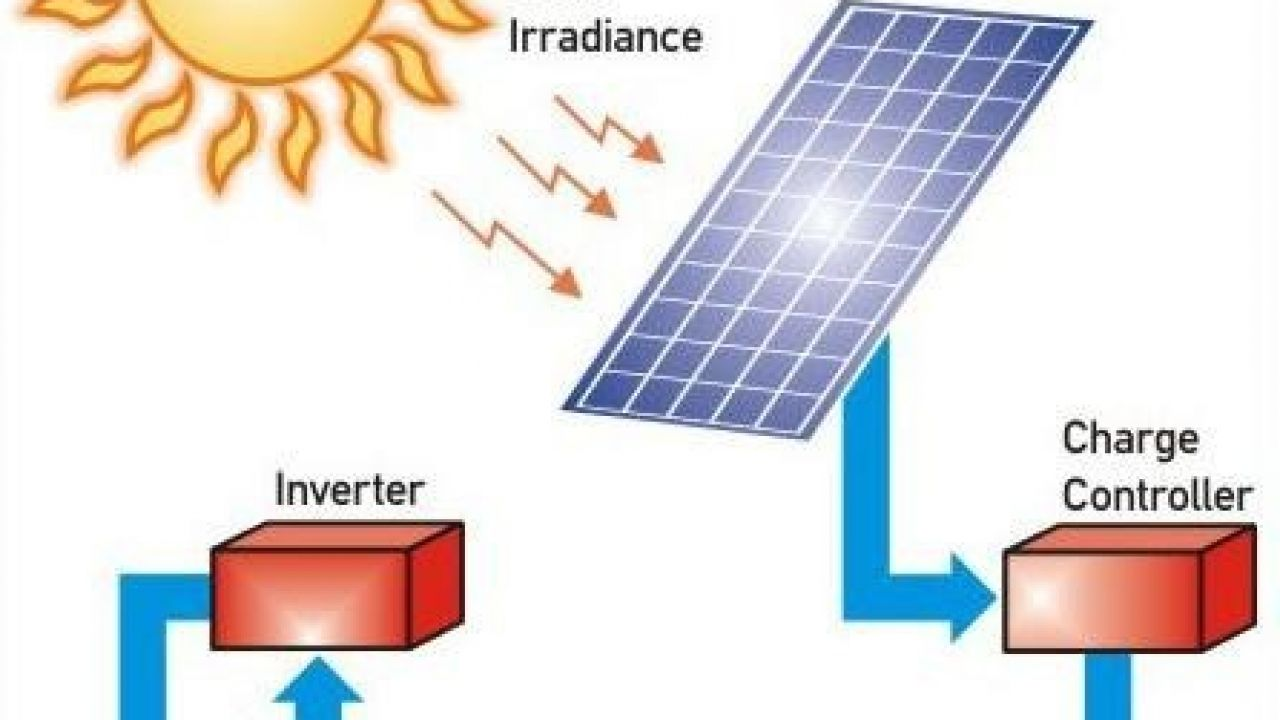 hight resolution of how to solarize your house the complete guide