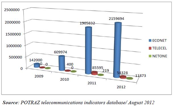 Mobile-internet-subscribers-Zimbabwe-August 2012