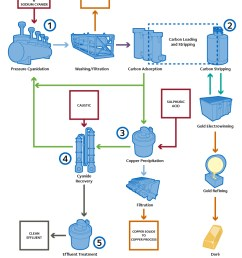 process diagram [ 820 x 1097 Pixel ]