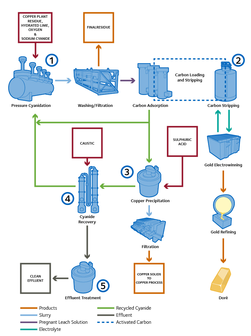 hight resolution of process diagram