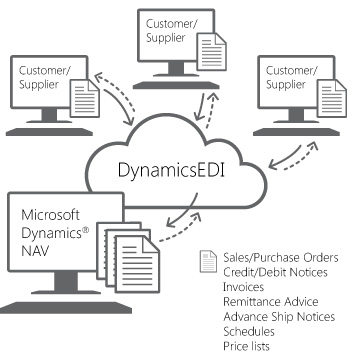 Dynamics Additions EDI, e-Business Integrated Solutions