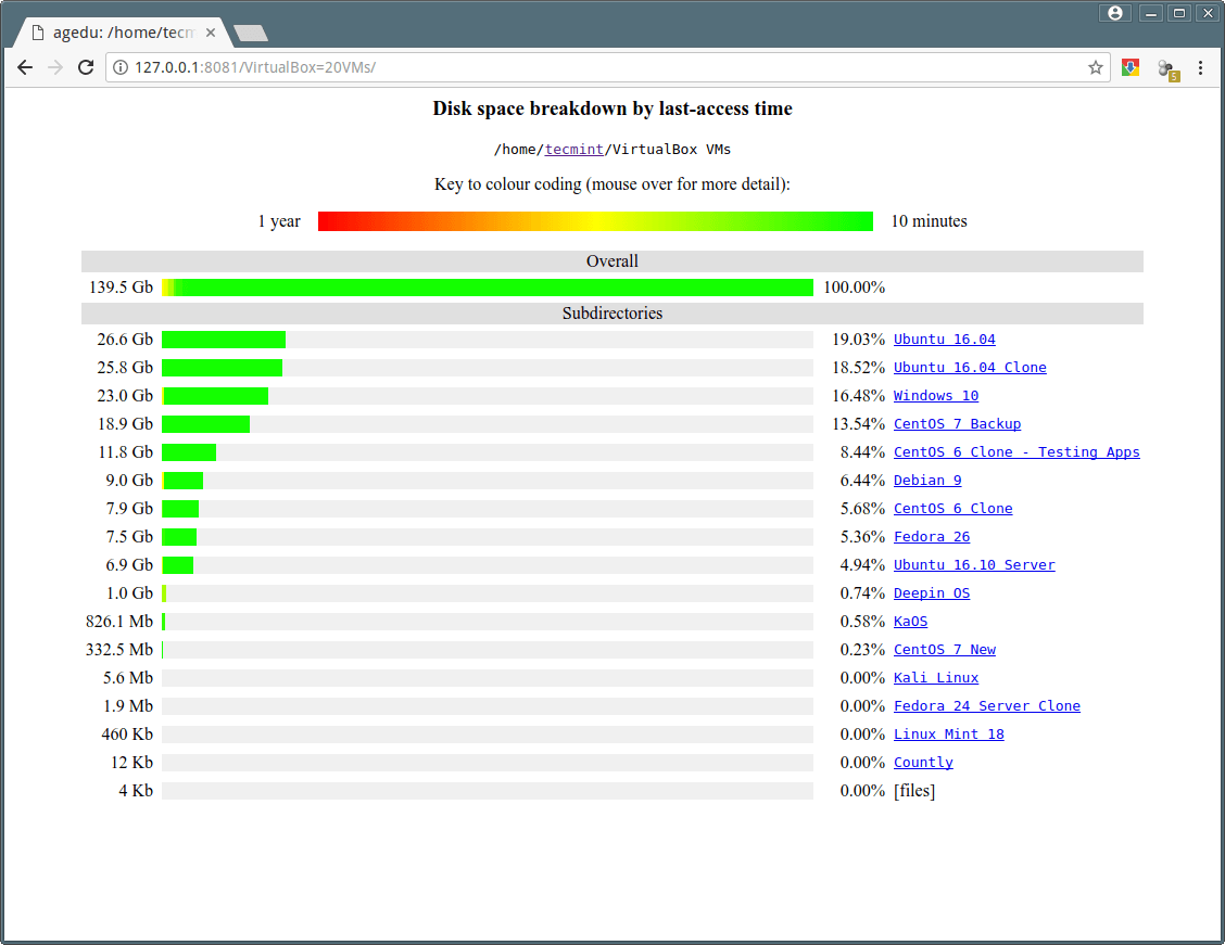 Agedu - A Useful Tool for Tracking Down Wasted Disk Space in Linux