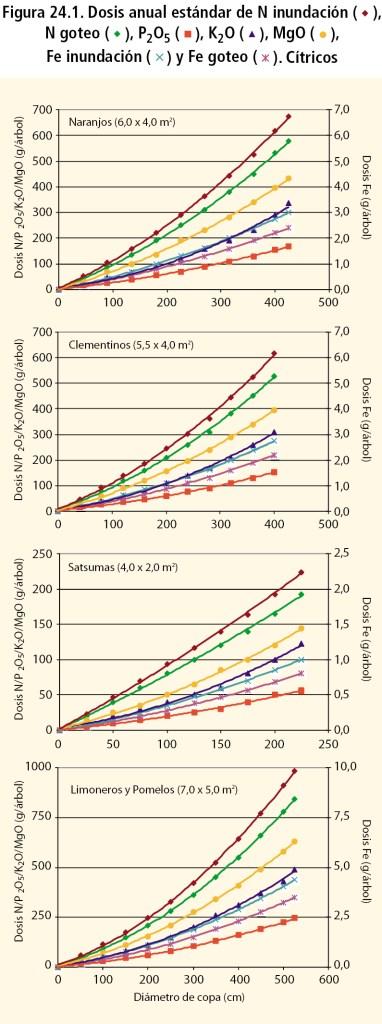 Dosis anual estándar de N inundación, N goteo, P2O5, K2O, MgO, Fe inundación y Fe goteo. Cítricos