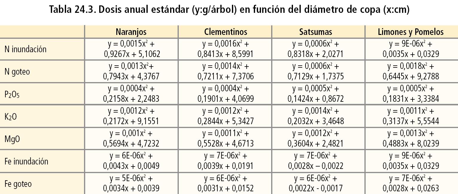 Abonado De Los Citricos ~ Cuando Hay Que Abonar Los Arboles Frutales