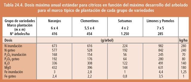 Dosis máxima anual estándar para cítricos en función del máximo desarrollo del arbolado para el marco típico de plantación de cada grupo de variedades