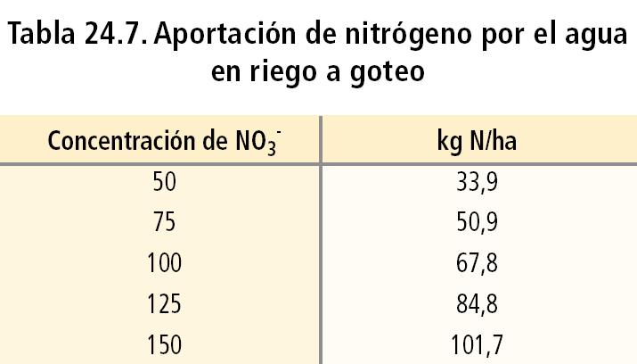 Aportación de nitrógeno por el agua en riego a goteo