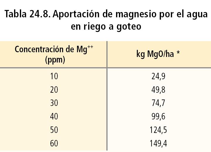 Aportación de magnesio por el agua en riego a goteo