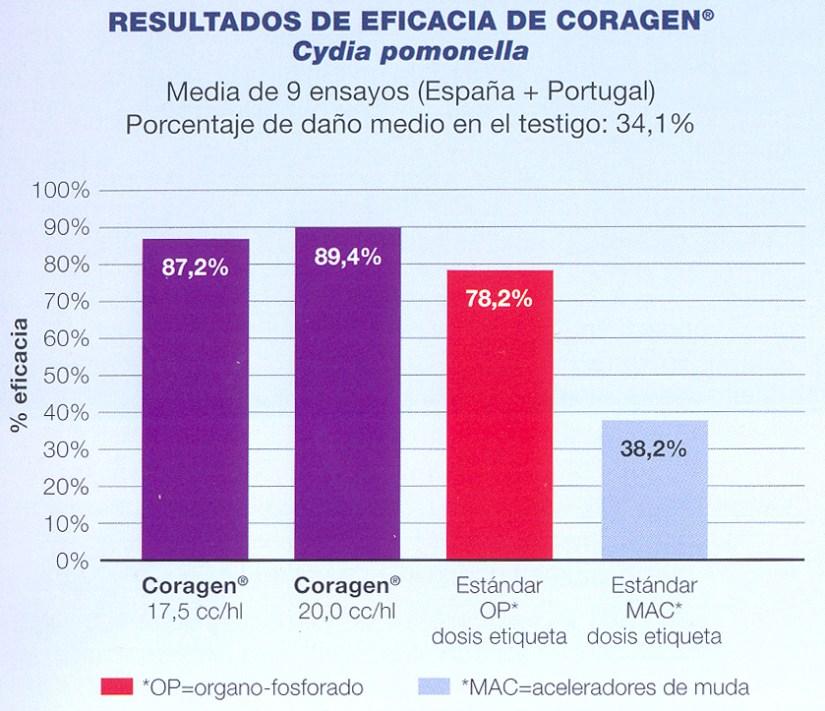 Coragen21