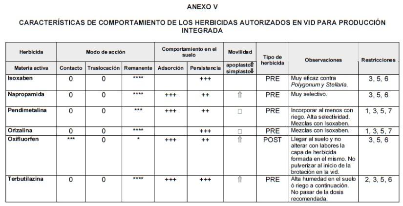 CARACTERÍSTICAS DE COMPORTAMIENTO DE LOS HERBICIDAS AUTORIZADOS EN VID PARA PRODUCCIÓN INTEGRADA