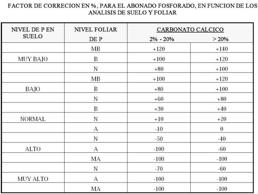 Produccion integrada de olivo FACTOR DE CORRECION EN porcentaje, PARA EL ABONADO FOSFORADO, EN FUNCION DE LOS ANALISIS DE SUELO Y FOLIAR