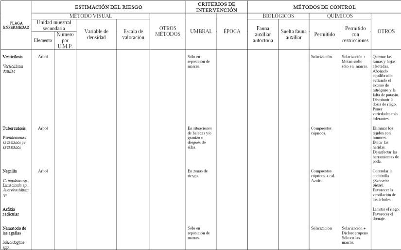 Produccion integrada de olivo control de Verticilosis Tuberculosis Negrilla Asfixia radicular Nematodos