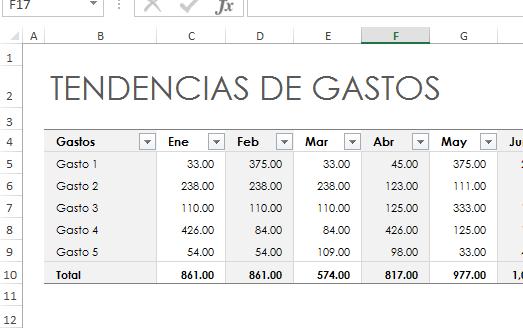 Datos para crear la gráfica de barras en cómo hacer una gráfica de barras en Excel 2013