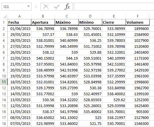 Datos de cotización de GOOG para usar de ejemplo en cómo hacer una gráfica de cotizaciones en Excel 2013