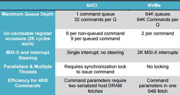 Principales diferencias entre AHCI y NVMe