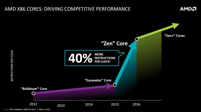 AMD-40-IPC-Zen-Zen-