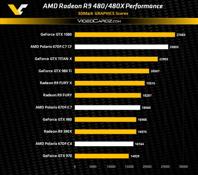 AMD-Radeon-R9-480-3DMark11-Performance