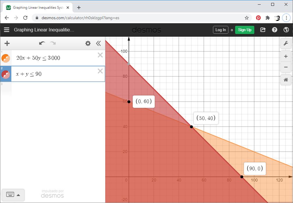 polígono programación lineal