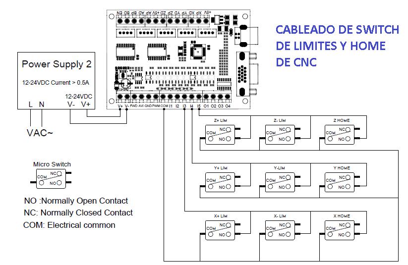 Limit Switch CNC