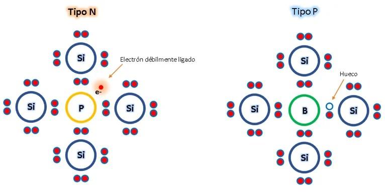 diodo dopado de seminconductores