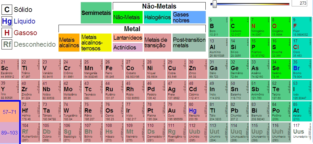 Tabela periódica dos elementos online
