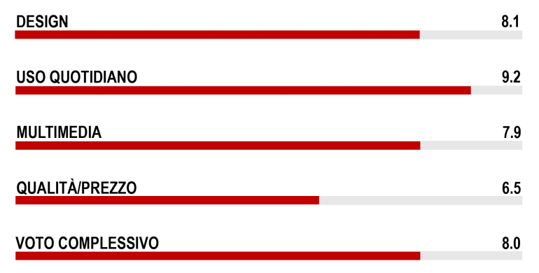 voti-pixel-xl