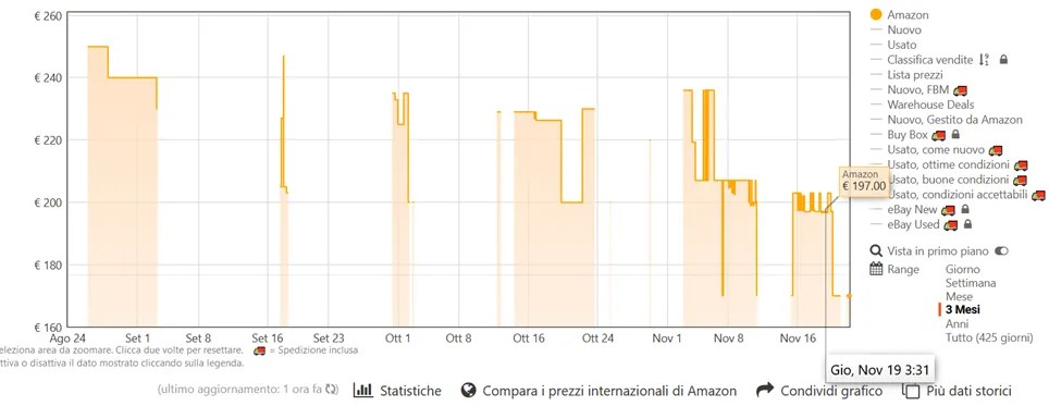 Come non essere fregati da Amazon con Keepa