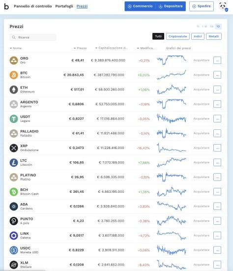 Bitpanda: Affari in Bitcoin e metalli preziosi