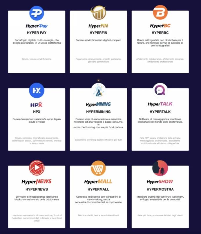 Hyper Fund: Opportunità X3 dalla Blockchain