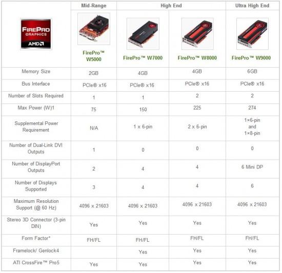 AMD lanza oficialmente sus nuevas serie de FirePro